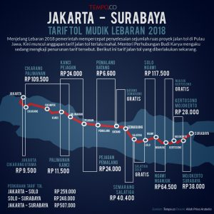 Mau Mudik ? Berikut ini adalah Harga / Tarif Tol Jakarta - Surabaya