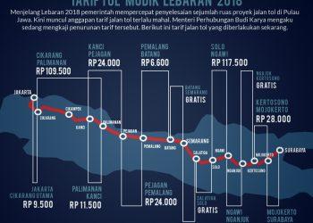 Harga Dan Tarif Tol Surabaya -Jakarta